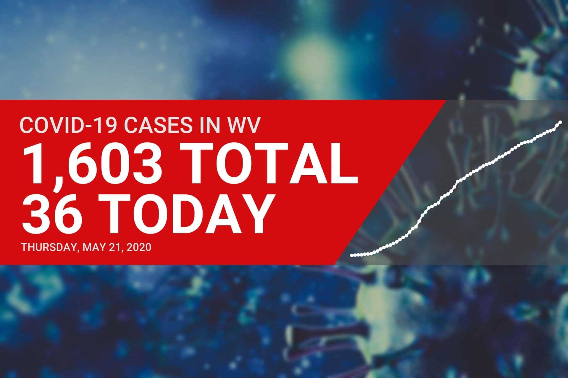 Governor addresses surge in COVID-19 cases in Eastern Panhandle