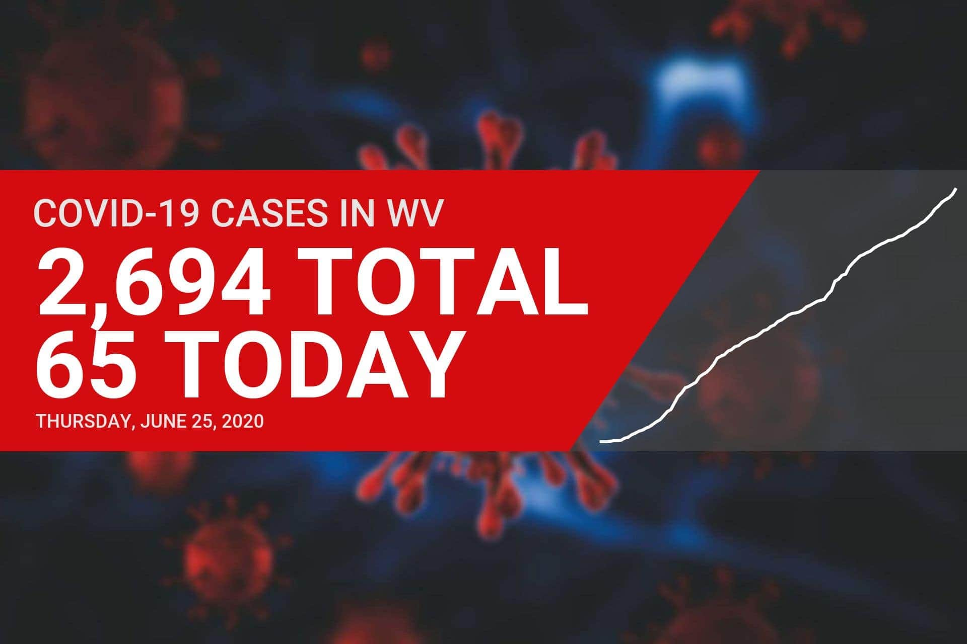 Local doctor offers guidance as 65 new COVID-19 cases are reported in West Virginia on Thursday