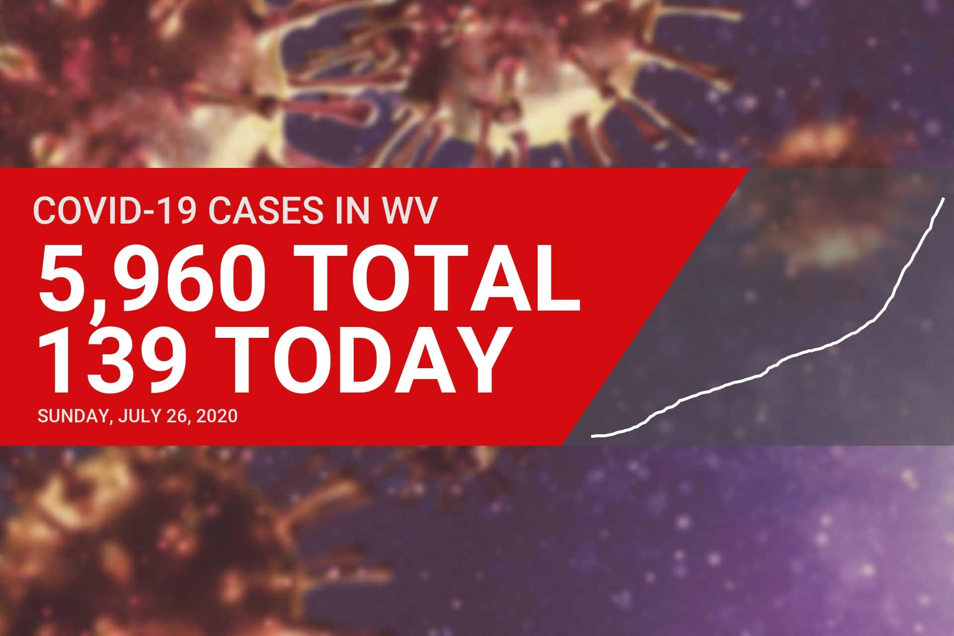 139 new COVID-19 cases reported in West Virginia on Sunday
