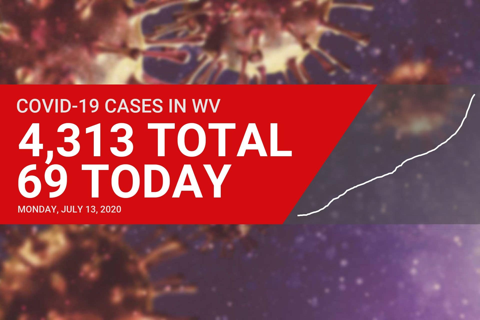 More new COVID-19 cases reported in Upshur County on Monday, one person in ICU