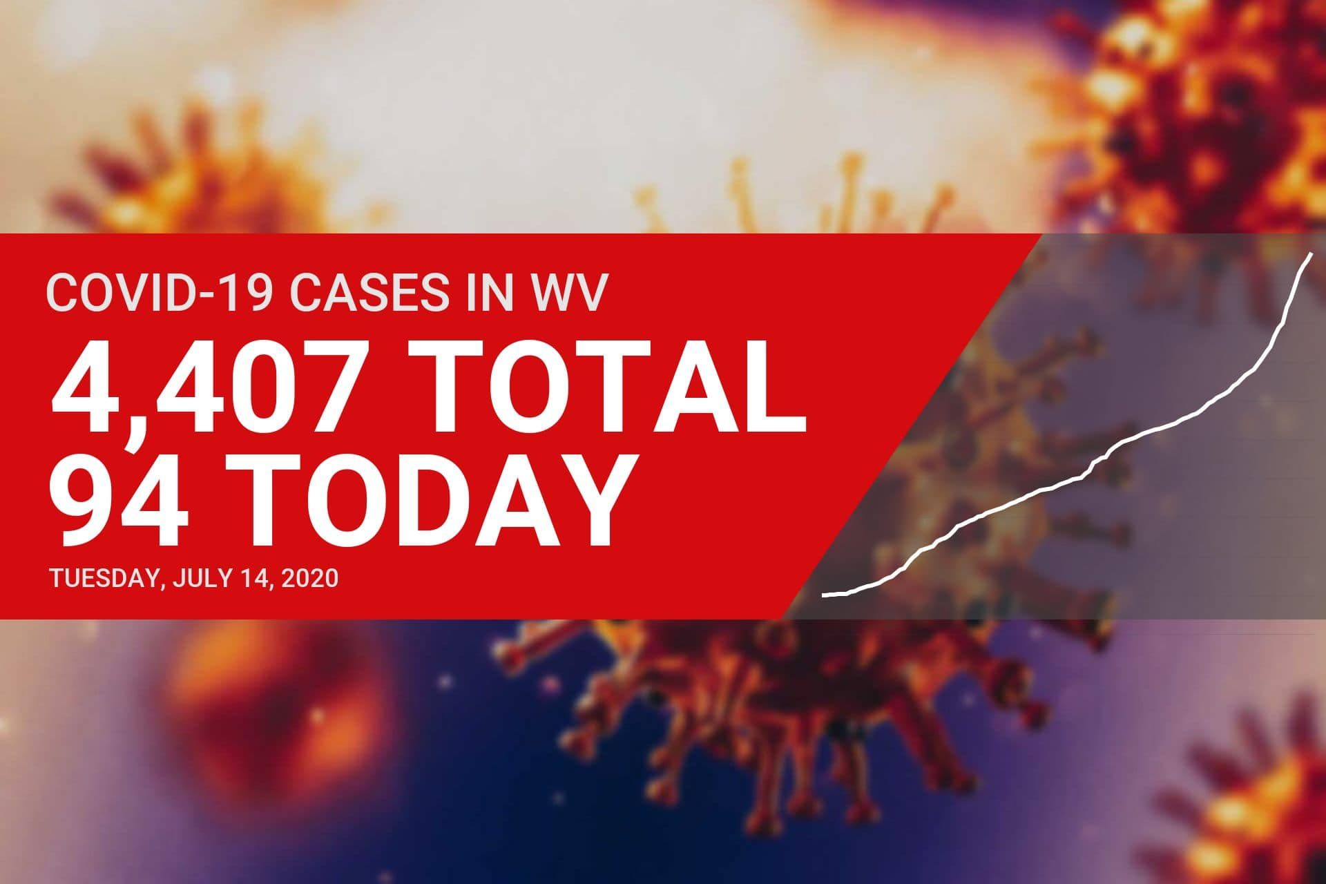 A total of 94 new cases of COVID-19 reported in West Virginia on Tuesday