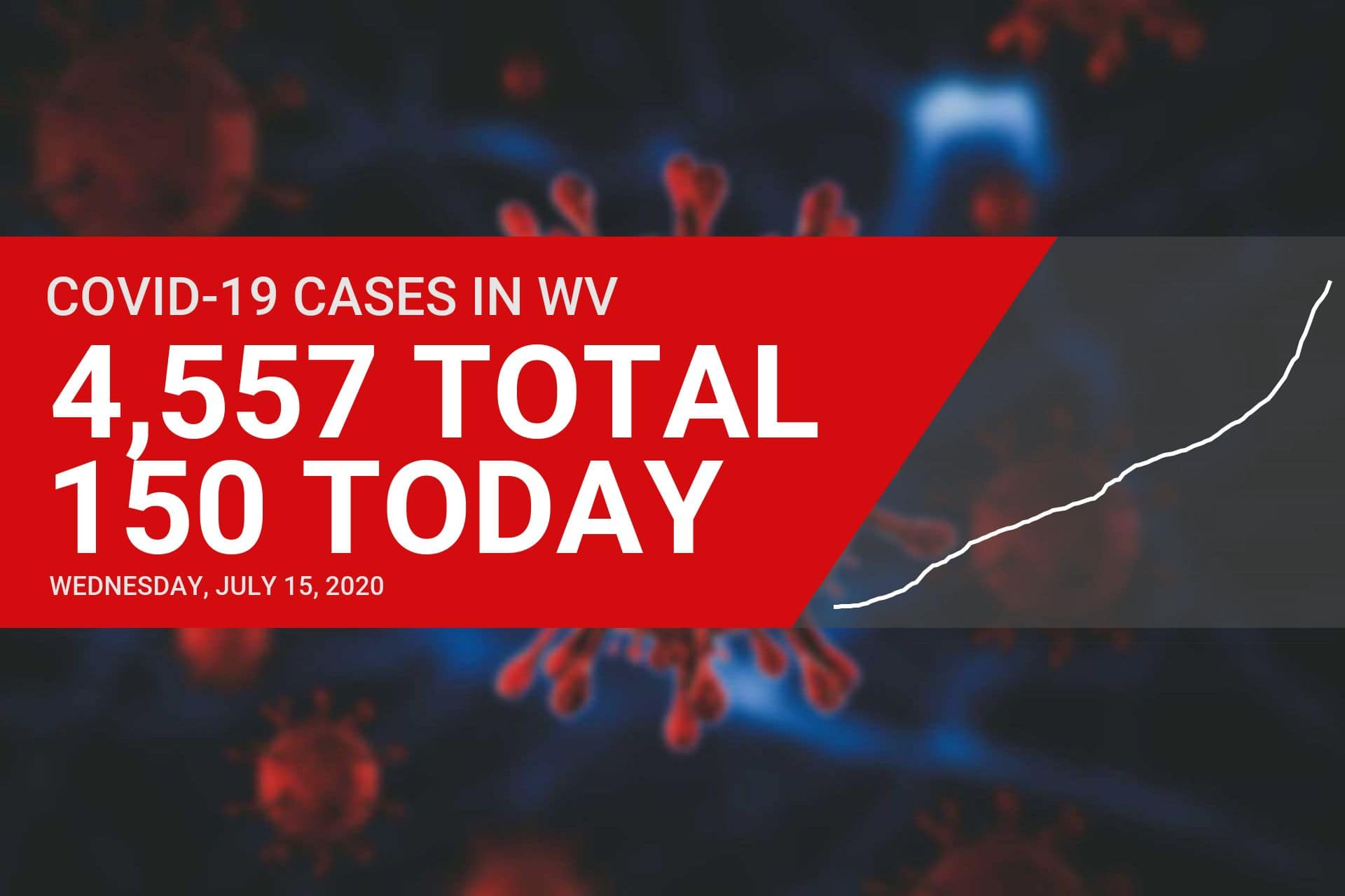 150 new cases of COVID-19, one additional death reported in West Virginia on Wednesday