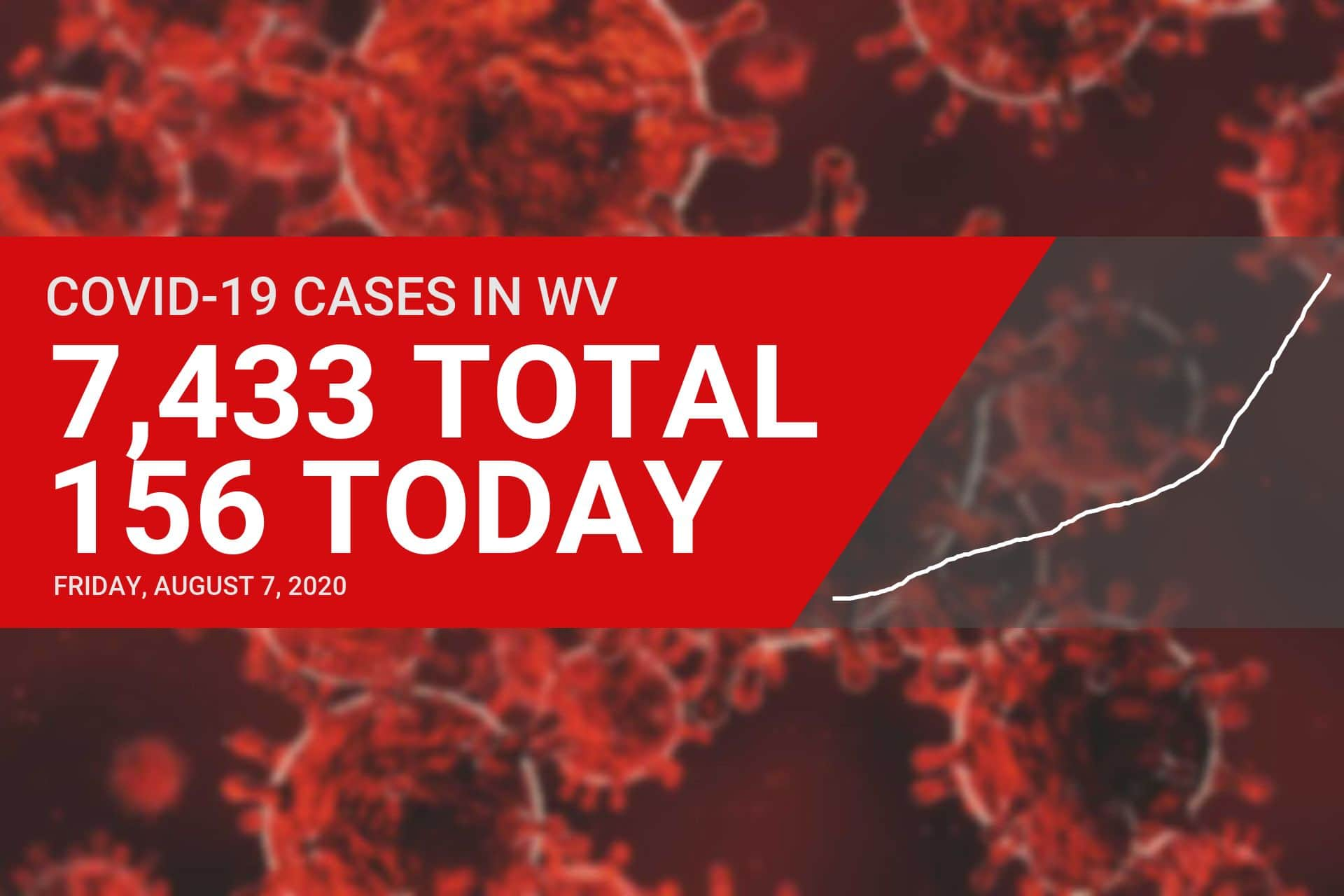 Three deaths, 156 new cases of COVID-19 reported in West Virginia on Friday