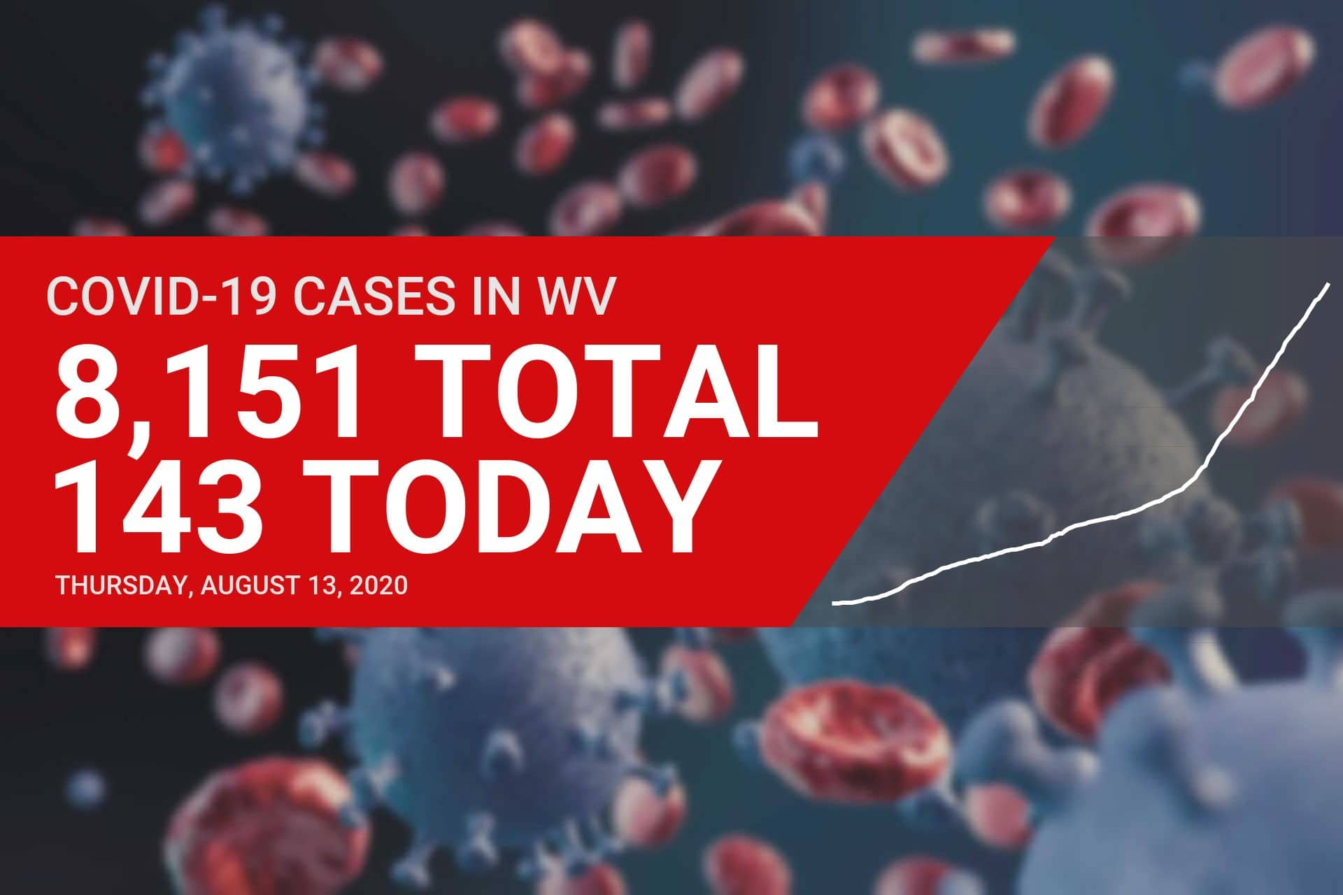 143 new cases of COVID-19 reported in West Virginia on Thursday
