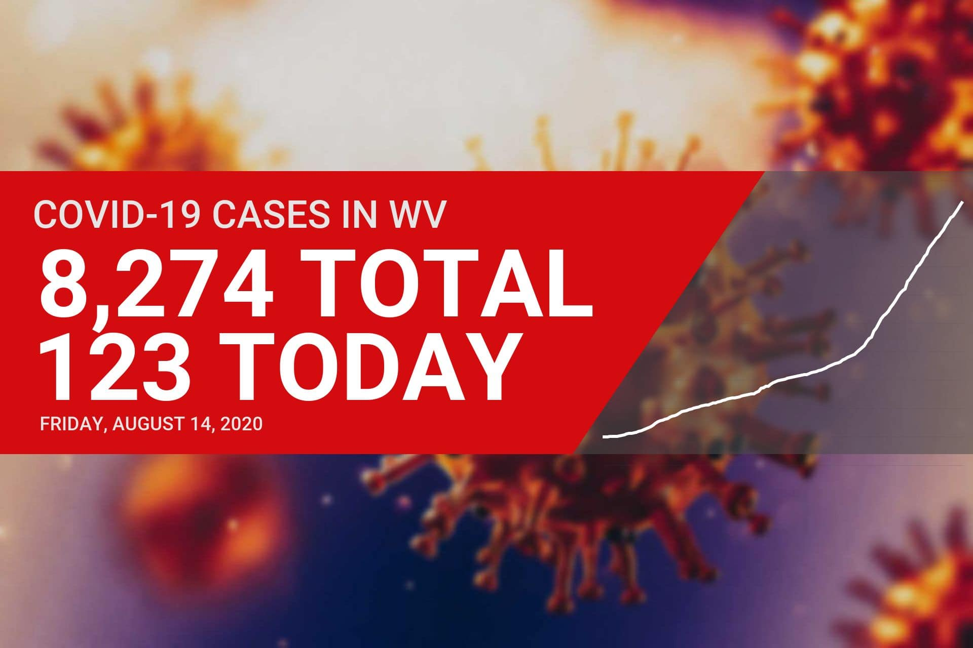 Four deaths, 123 new cases of COVID-19 reported in West Virginia on Friday