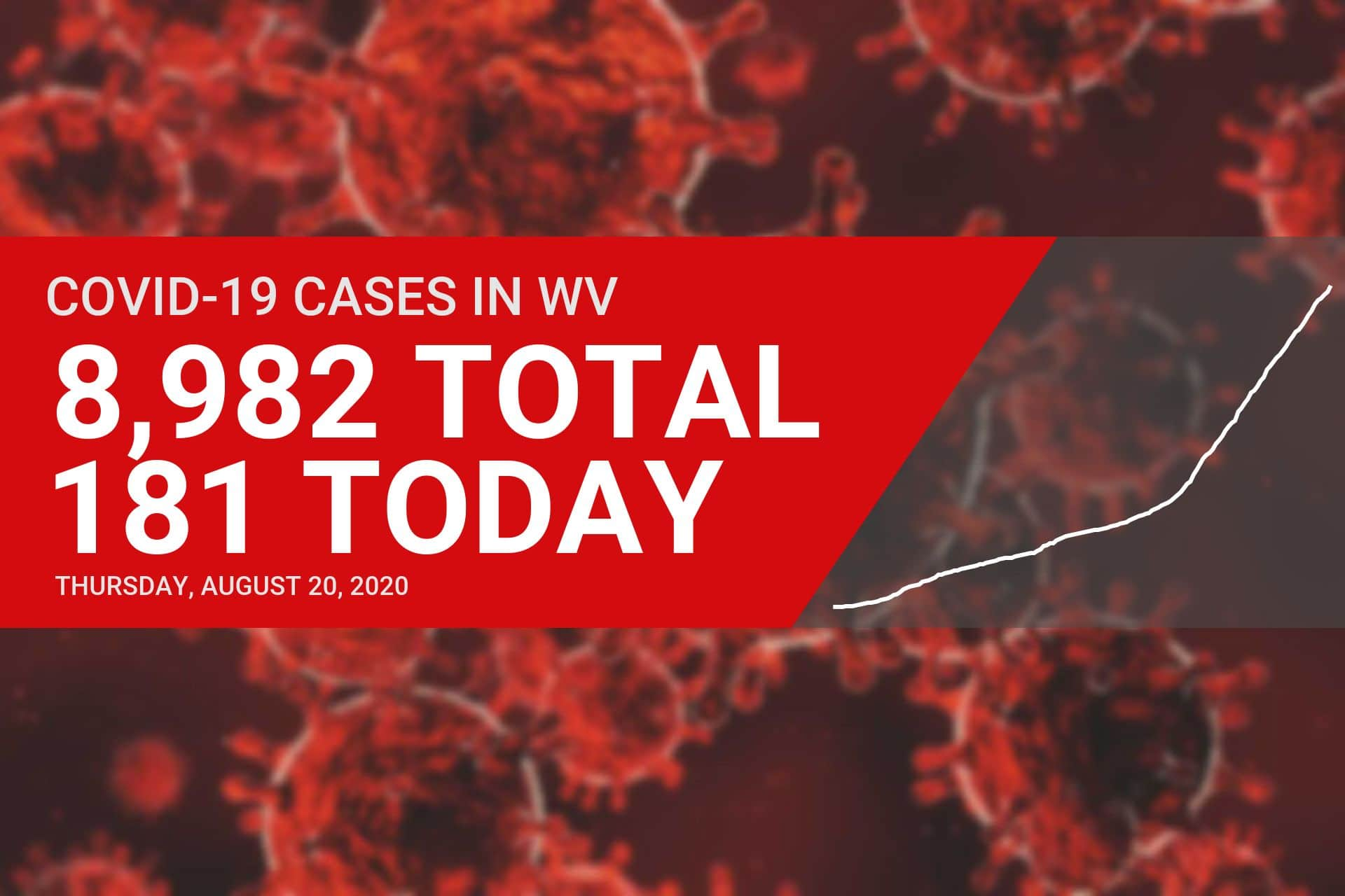 181 new cases of COVID-19 reported in West Virginia on Thursday