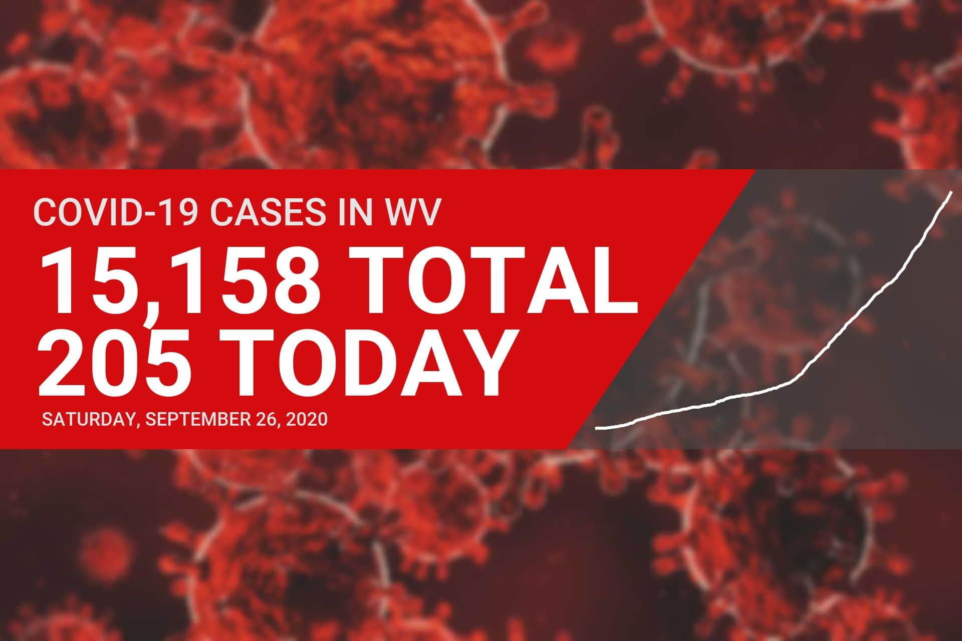 Seven new COVID-19 cases reported in Upshur County on Saturday, a new daily record