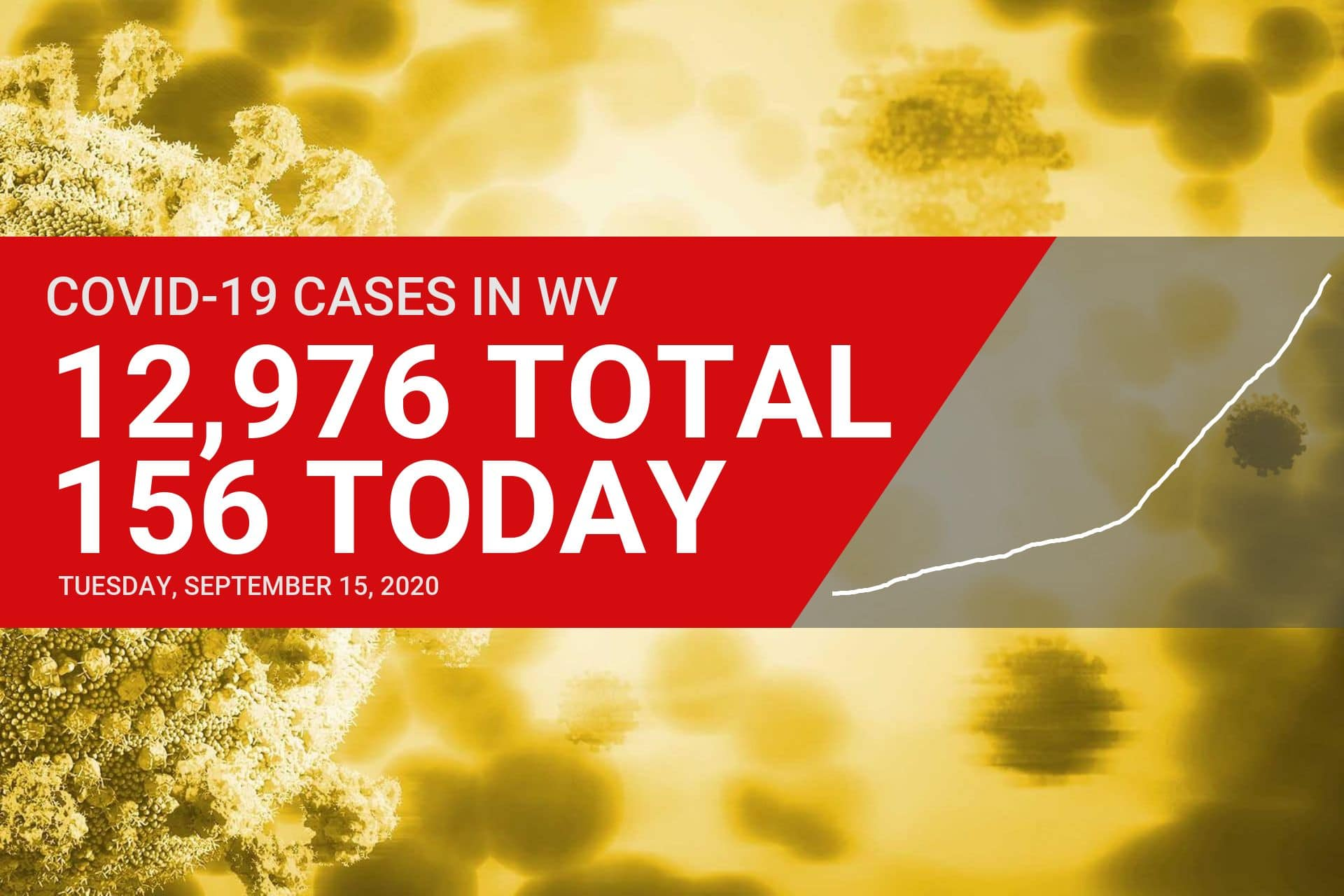 Five deaths, 156 new COVID-19 cases reported in West Virginia on Tuesday