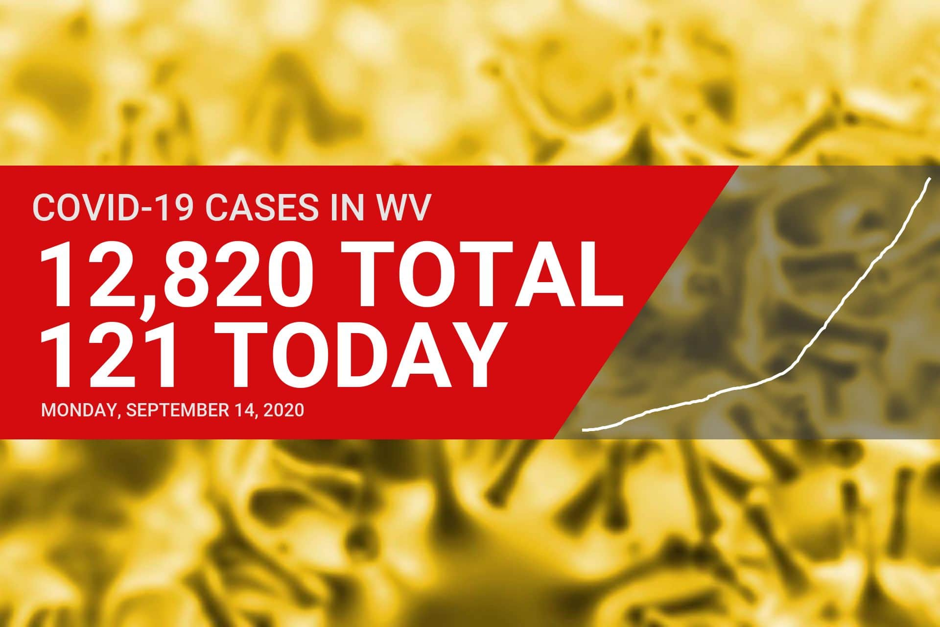Nine new COVID-19 deaths reported in West Virginia on Monday