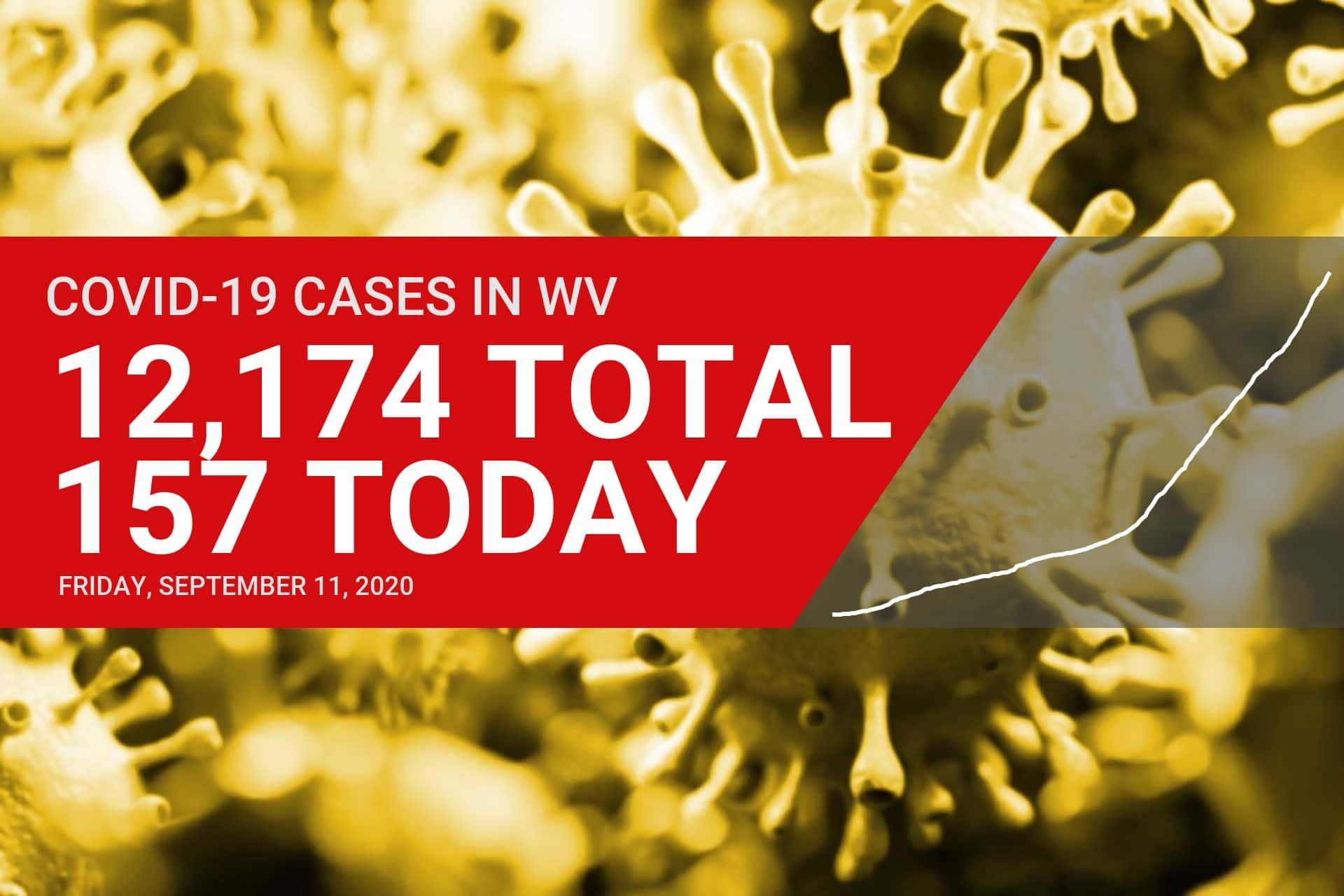 DHHR reports six new COVID-19 cases in Upshur County on Friday