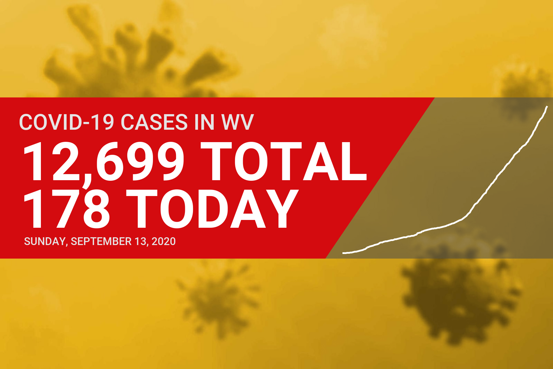 178 new COVID-19 cases, one death reported in West Virginia on Sunday