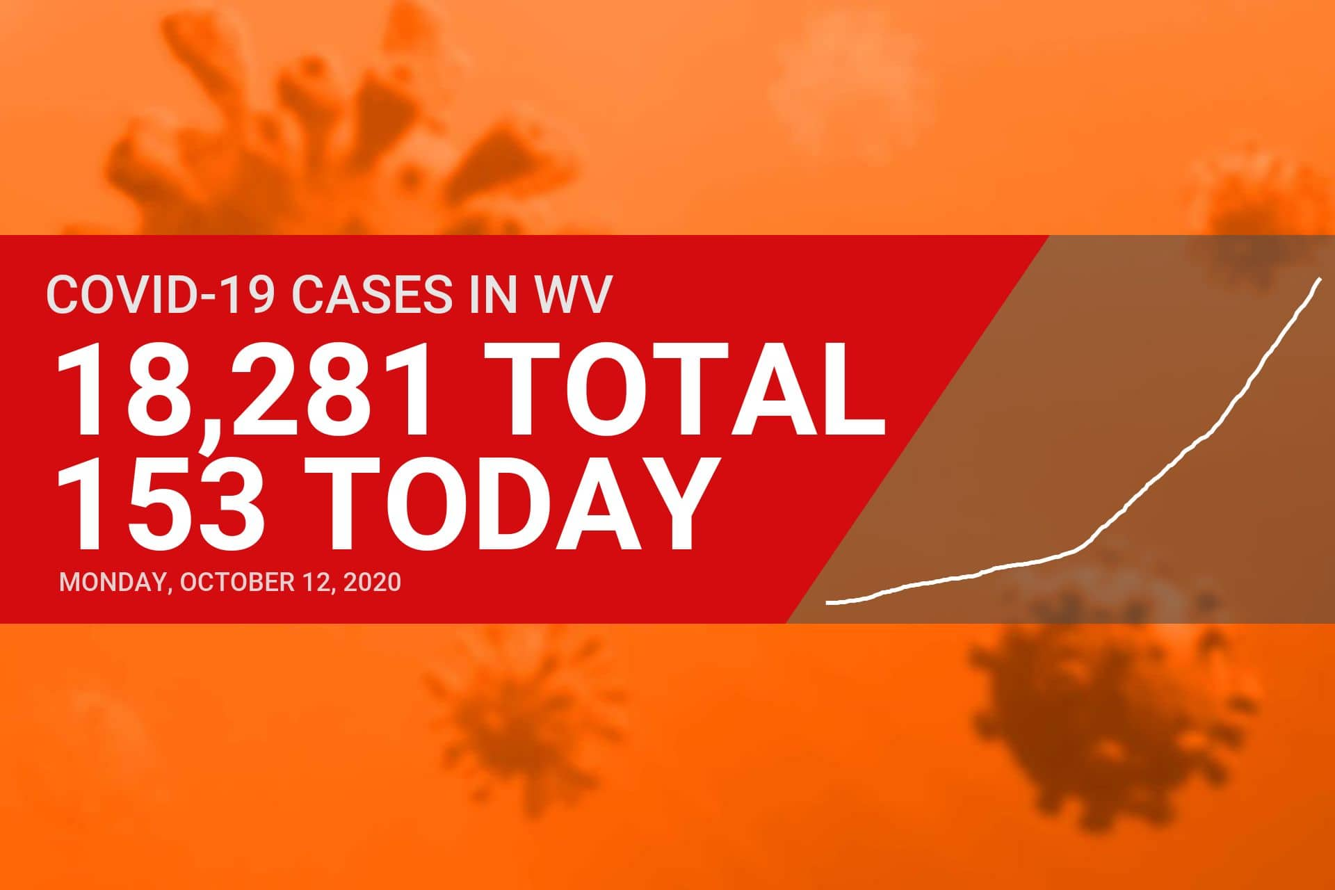 Upshur reports four new COVID-19 cases Monday