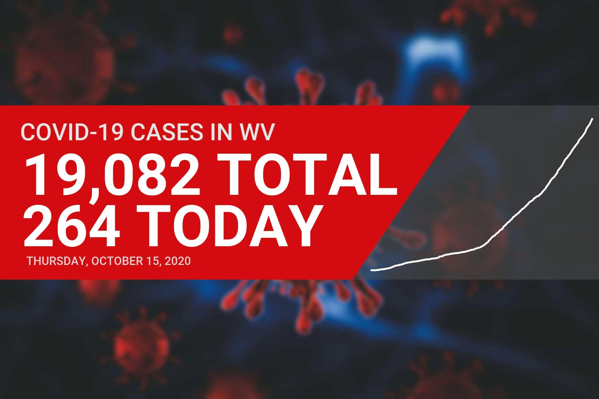 Upshur County reports 12 new COVID-19 cases on Thursday