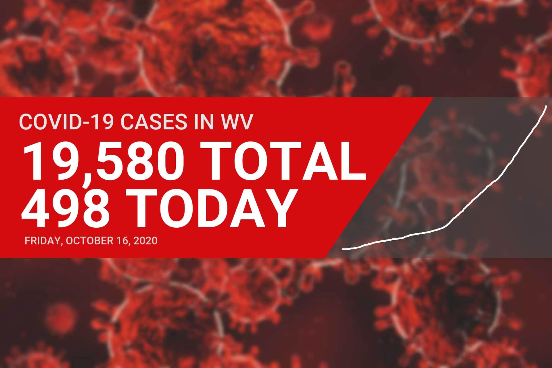 West Virginia reports record 498 new COVID-19 cases on Friday, including seven in Upshur County