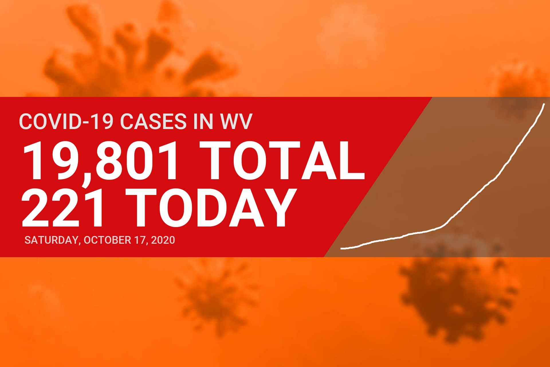 Upshur County returns to orange with six new COVID-19 cases Saturday