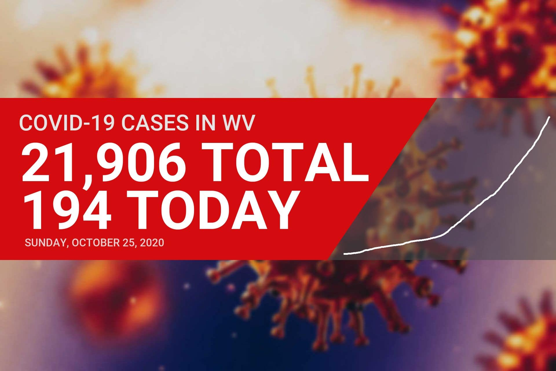 West Virginia reports 194 new COVID-19 cases on Sunday, no increase in Upshur County