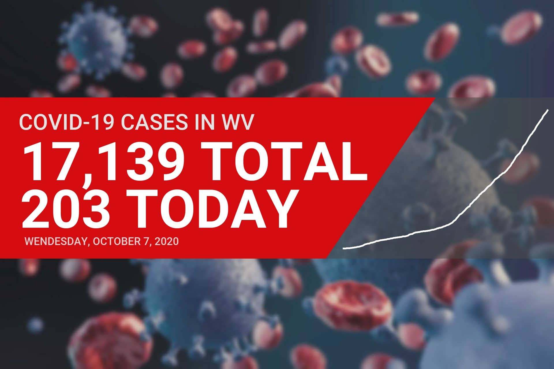 Upshur County reports 19 new COVID cases Wednesday, now has highest infection rate in West Virginia