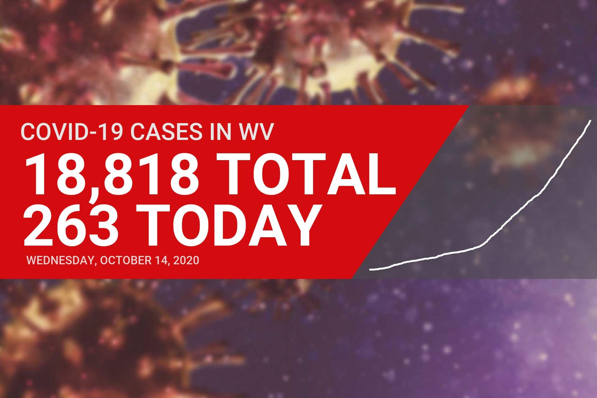 Nine new COVID-19 cases reported in Upshur County on Wednesday as state hits new highs