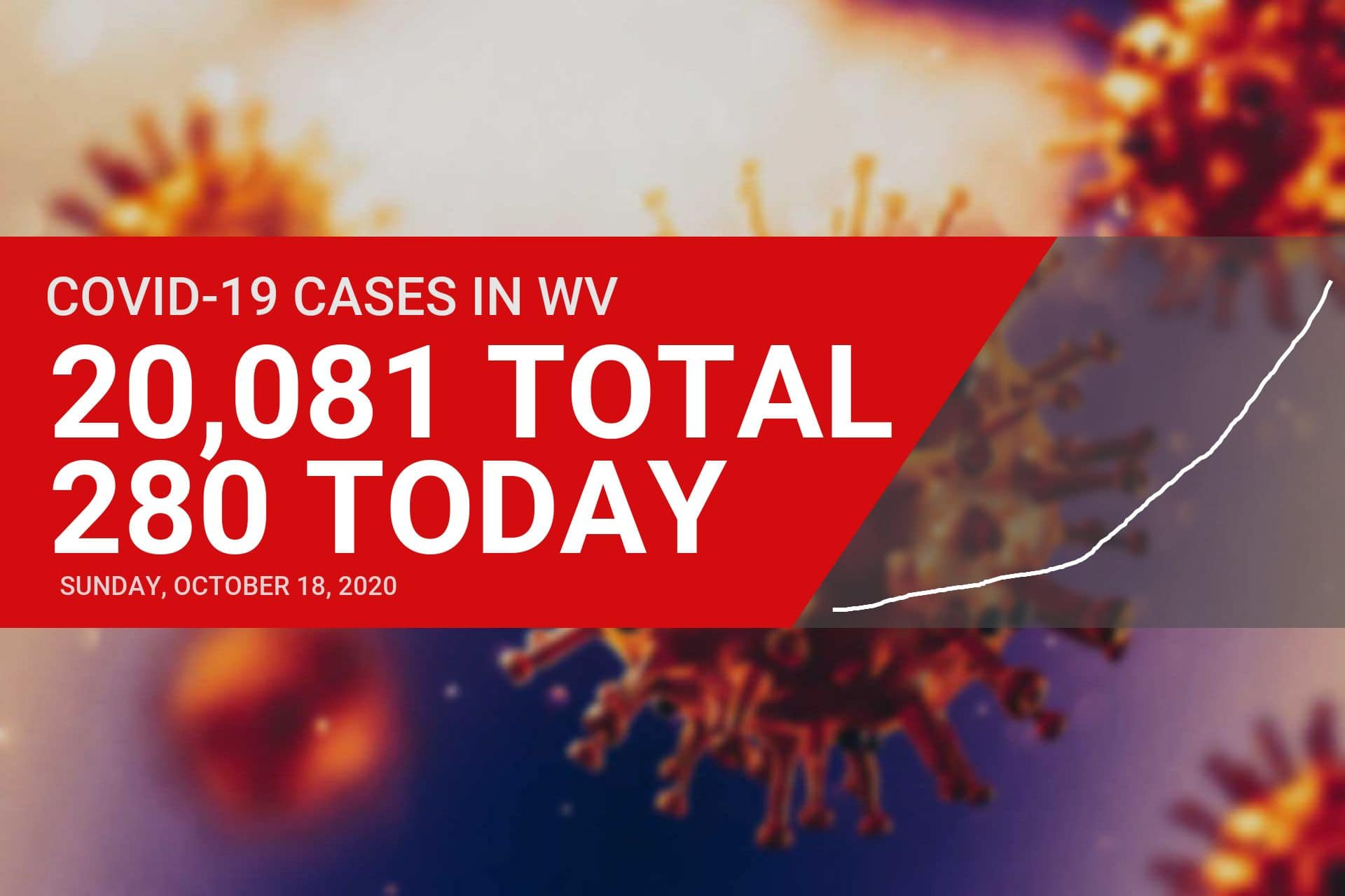Six new COVID-19 cases reported in Upshur County on Sunday, state crosses 20,000 mark
