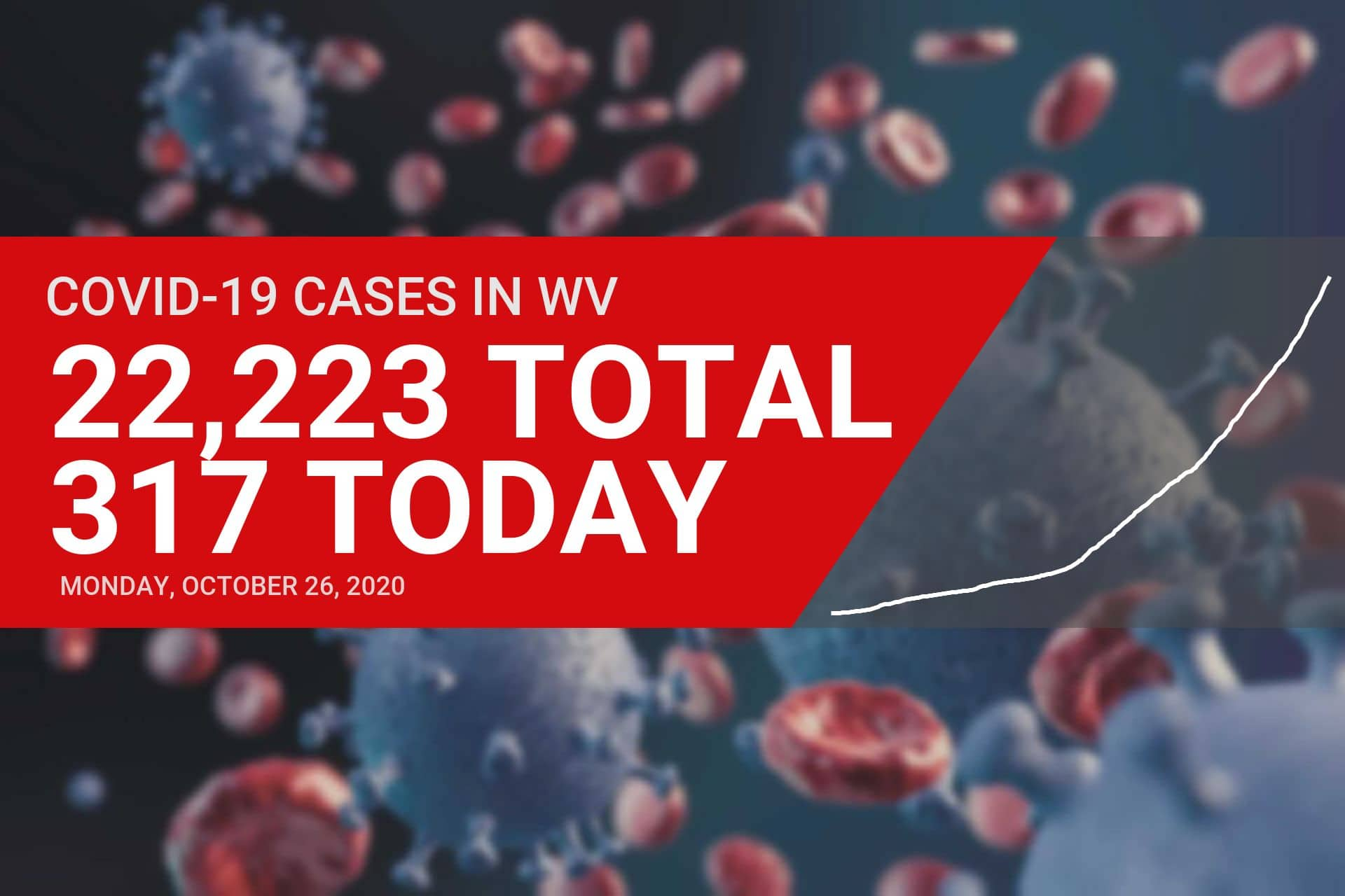 Five new COVID-19 cases reported in Upshur County on Monday