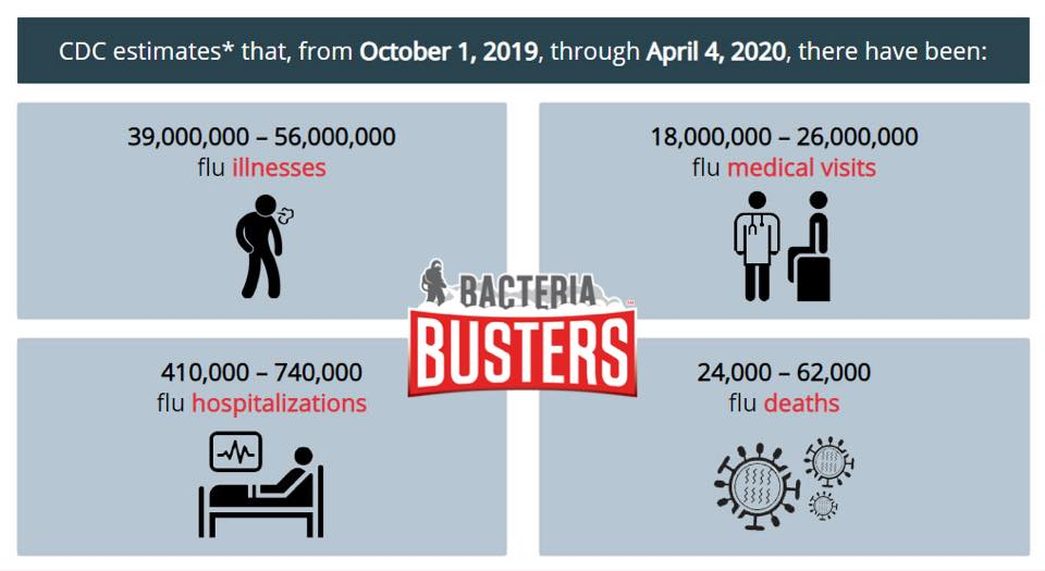 Bacteria Busters Flu Stats