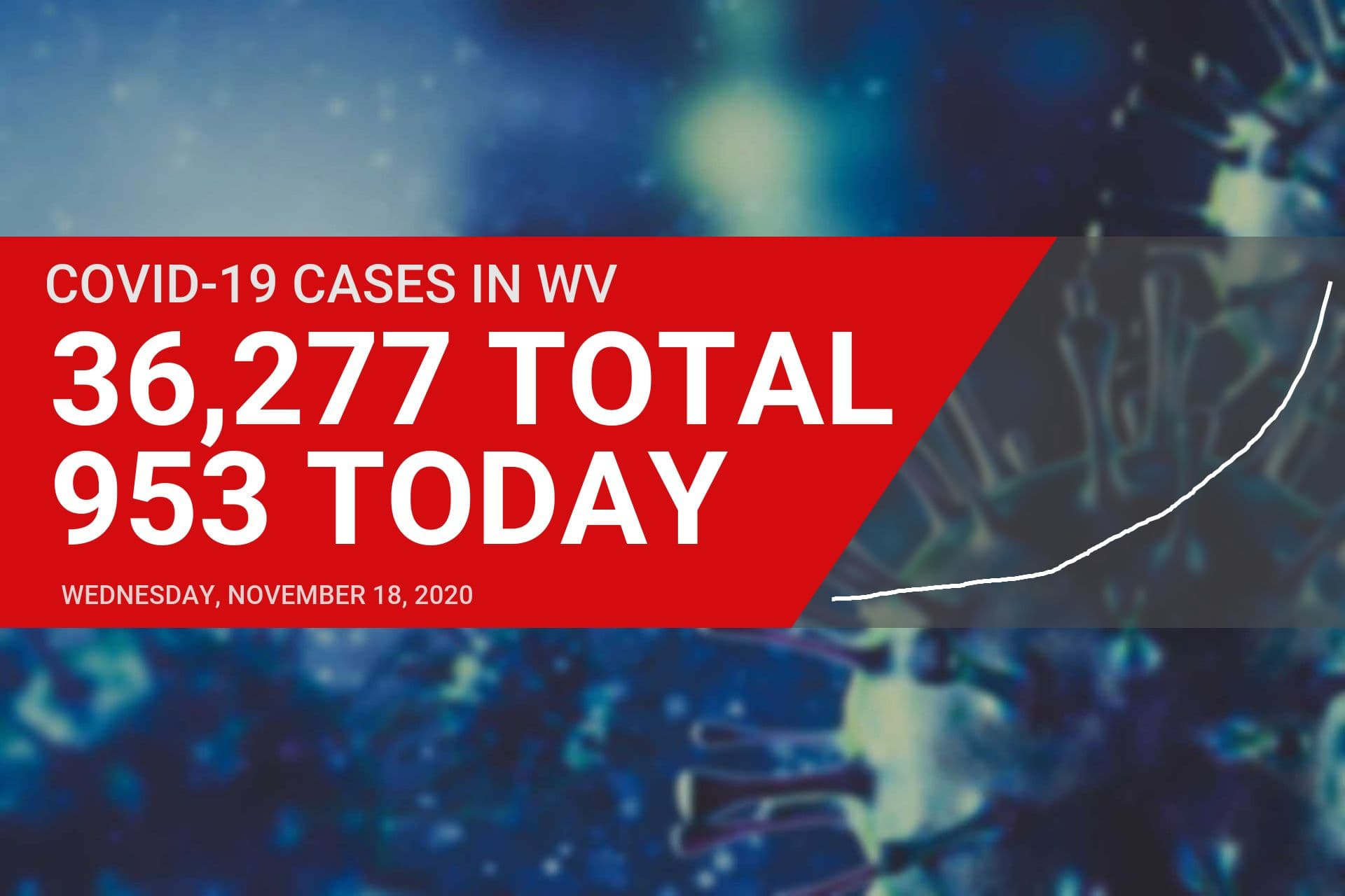 Upshur County reports 14 new COVID-19 cases on Wednesday, total deaths statewide top 600