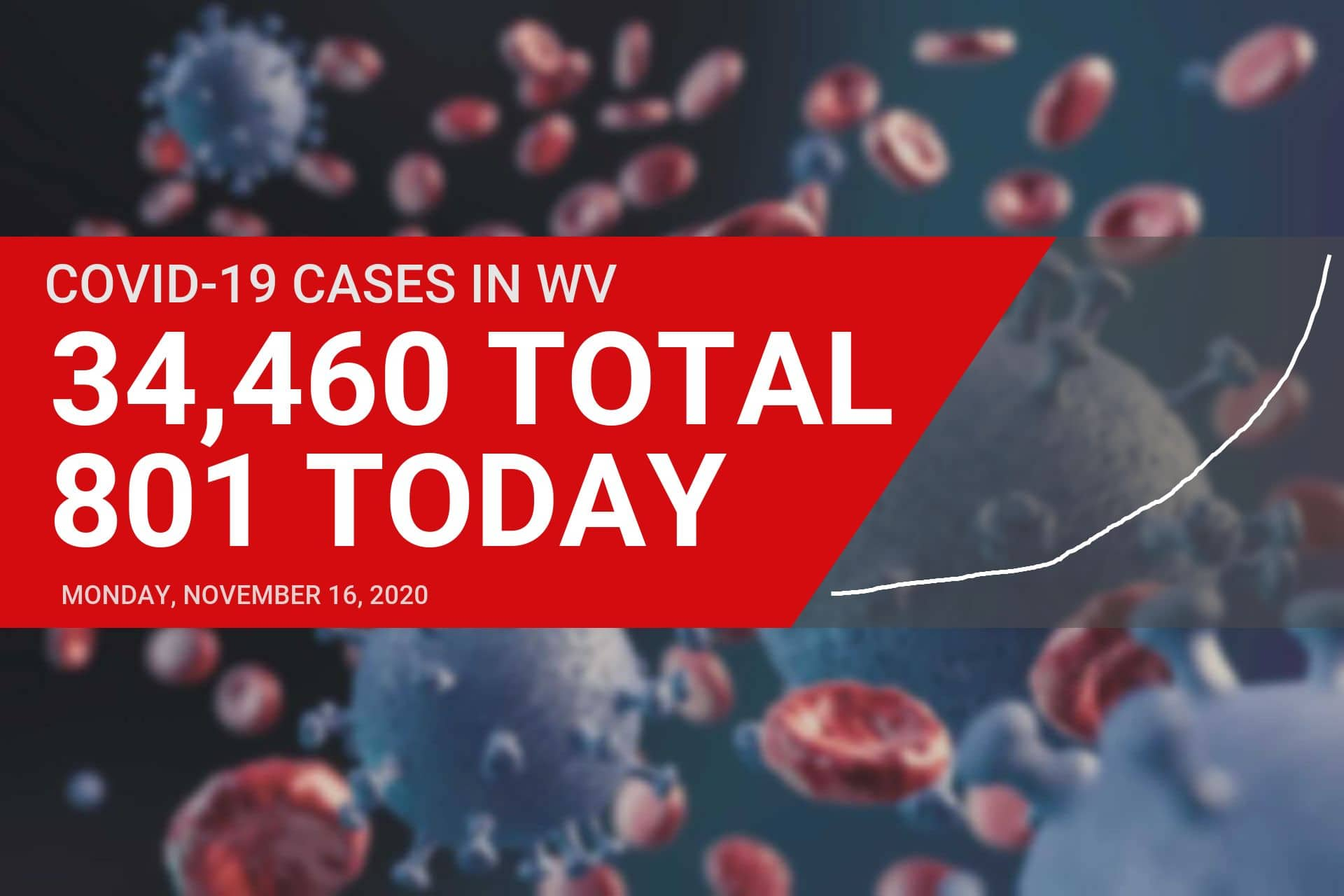 Number of active COVID-19 cases in West Virginia tops 10,000 on Monday