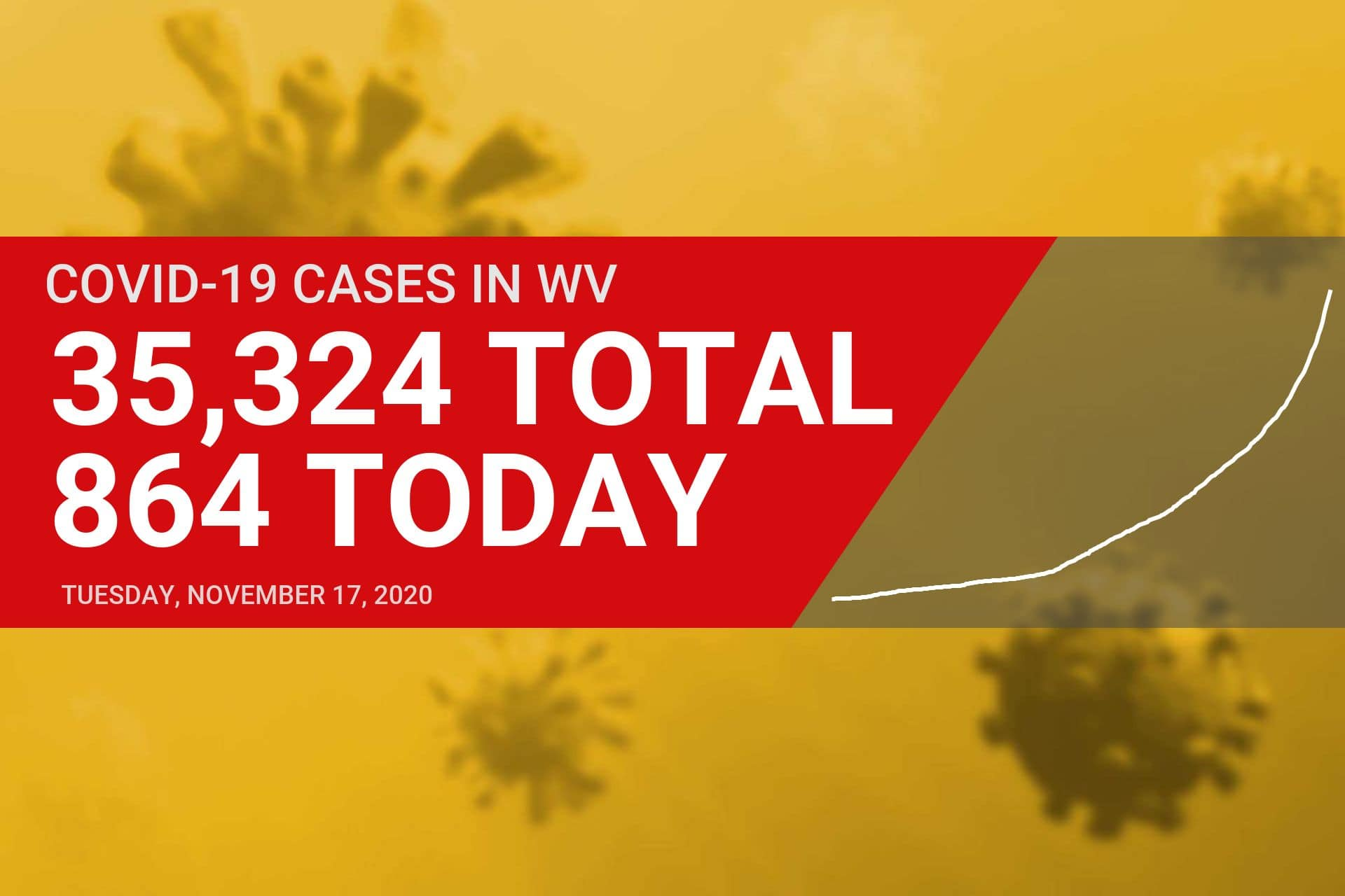 New COVID-19 cases surge in Upshur, Randolph counties on Tuesday
