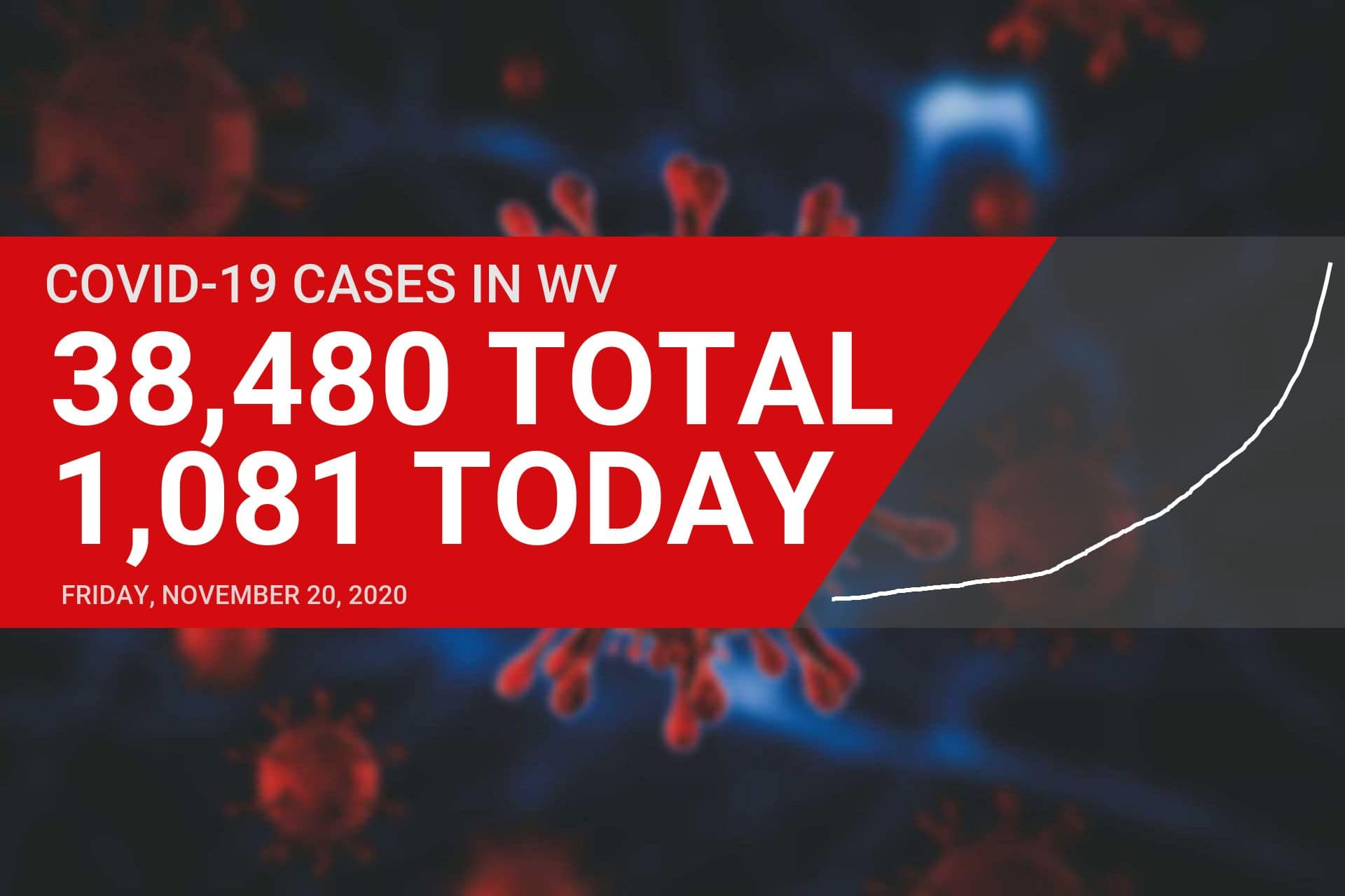 13 new COVID-19 cases reported in Upshur County on Friday