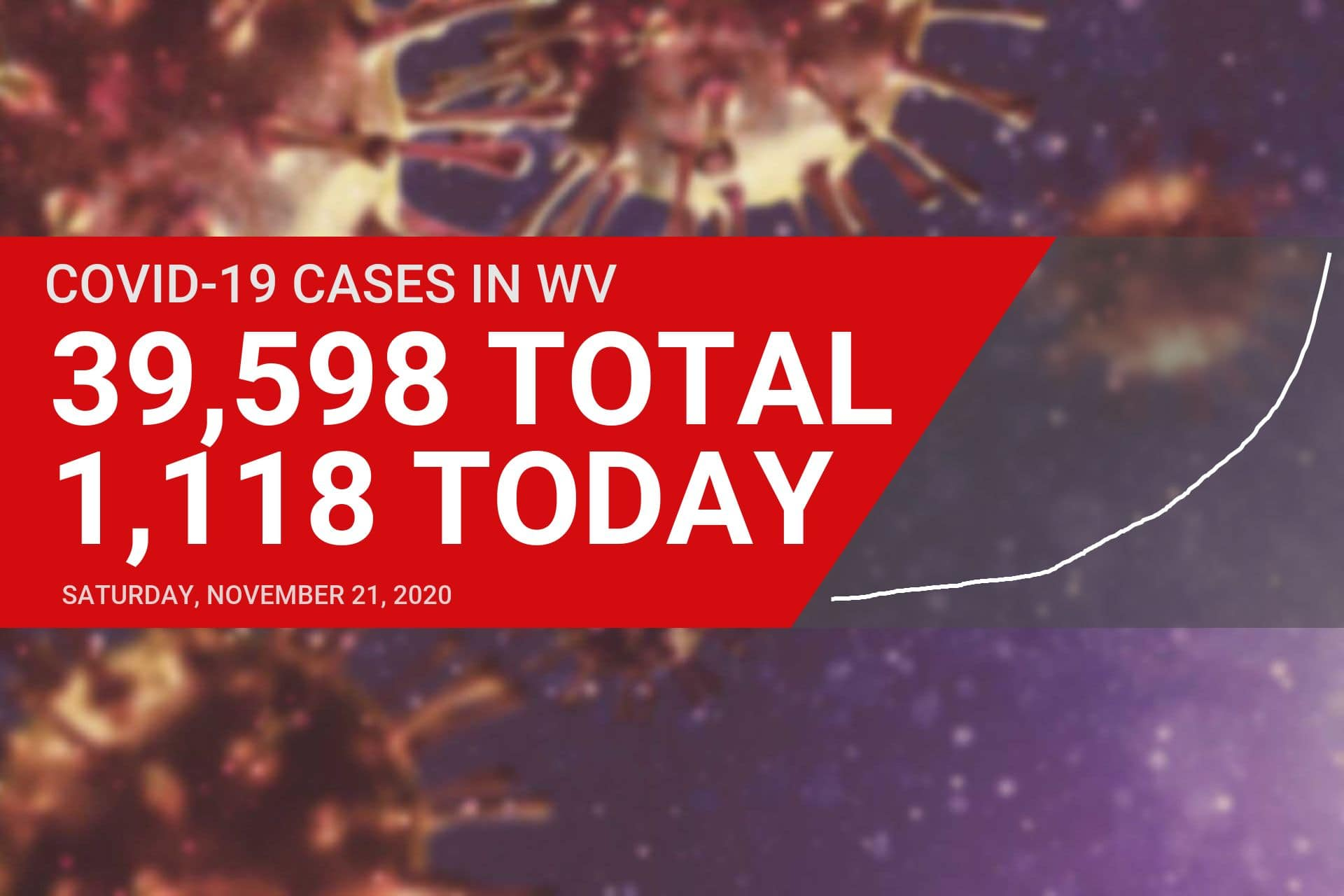 More than 100 COVID-19 cases now active in Upshur County